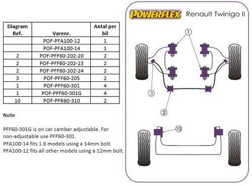 Perform.-Renault17